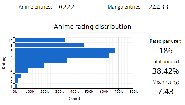 Animeus an extension of your myanimelist profile global statistics stopboris Gallery